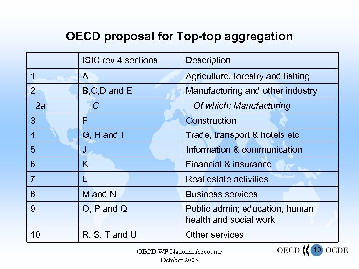 OECD proposal for Top-top aggregation ISIC rev 4 sections Description 1 A Agriculture, forestry