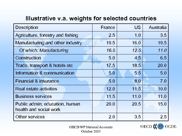 Illustrative v. a. weights for selected countries Description France US Australia 2. 5 1.