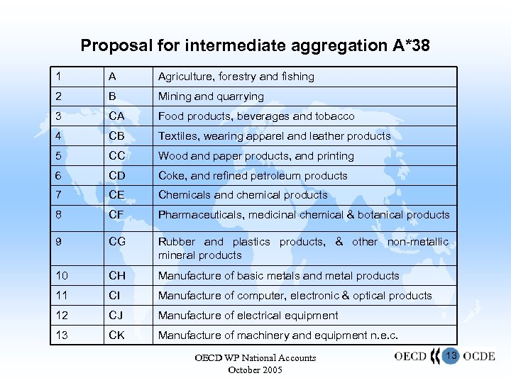 Proposal for intermediate aggregation A*38 1 A Agriculture, forestry and fishing 2 B Mining