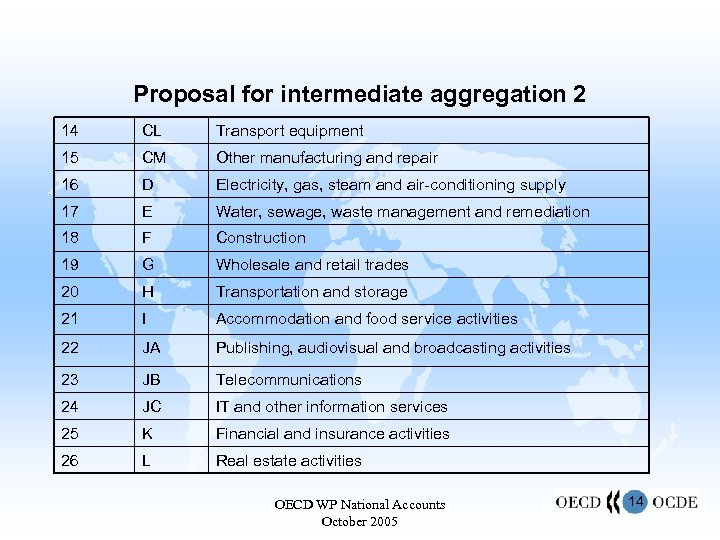 Proposal for intermediate aggregation 2 14 CL Transport equipment 15 CM Other manufacturing and