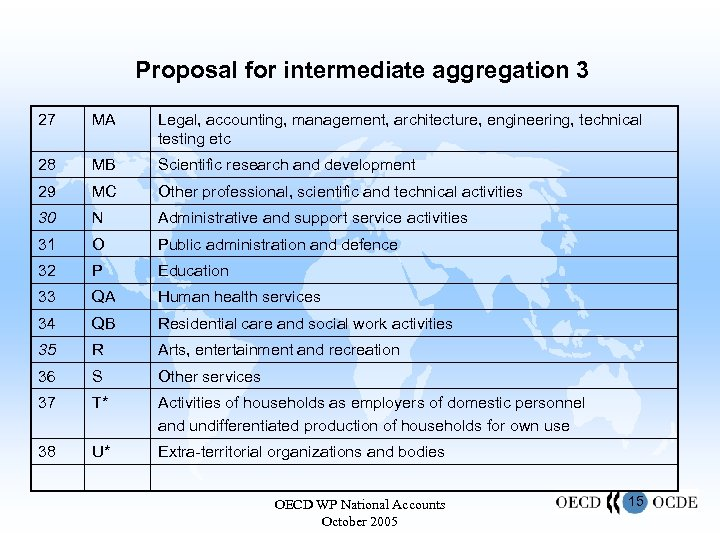 Proposal for intermediate aggregation 3 27 MA Legal, accounting, management, architecture, engineering, technical testing