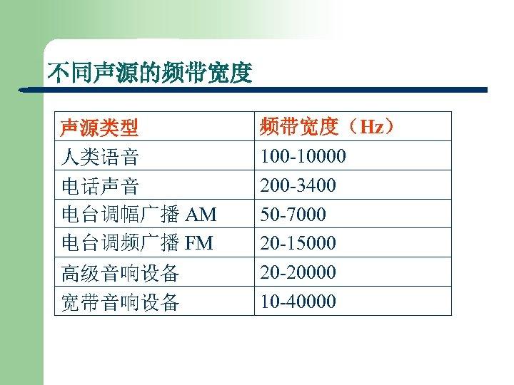 不同声源的频带宽度 声源类型 人类语音 电话声音 电台调幅广播 AM 电台调频广播 FM 高级音响设备 宽带音响设备 频带宽度(Hz) 100 -10000 200