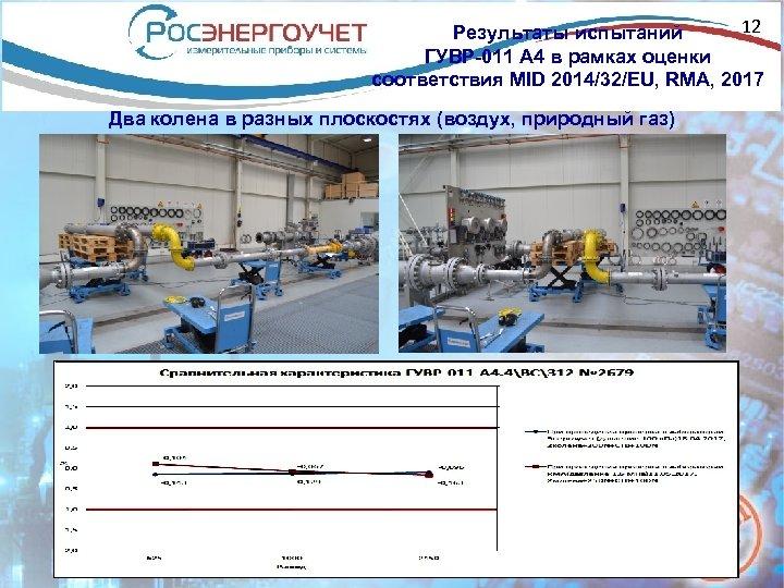 12 Результаты испытаний ГУВР-011 А 4 в рамках оценки соответствия MID 2014/32/EU, RMA, 2017