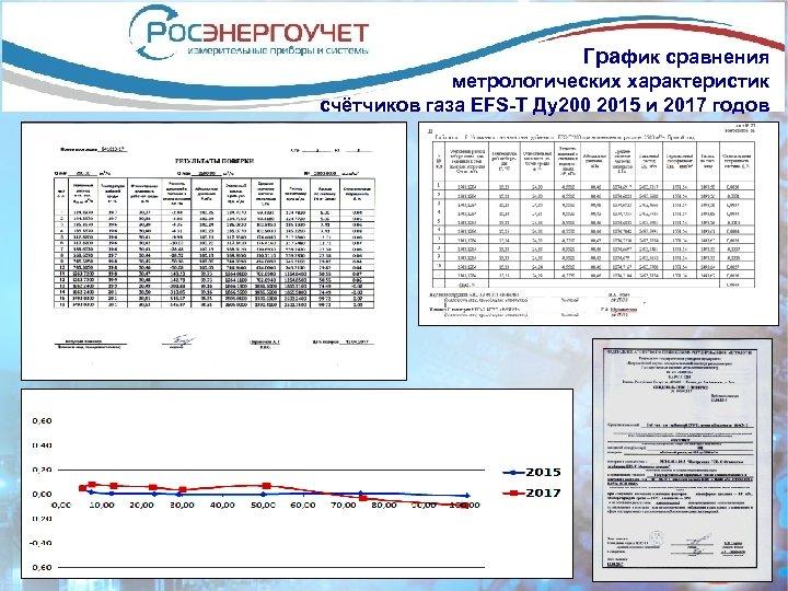 График сравнения метрологических характеристик счётчиков газа EFS-T Ду200 2015 и 2017 годов
