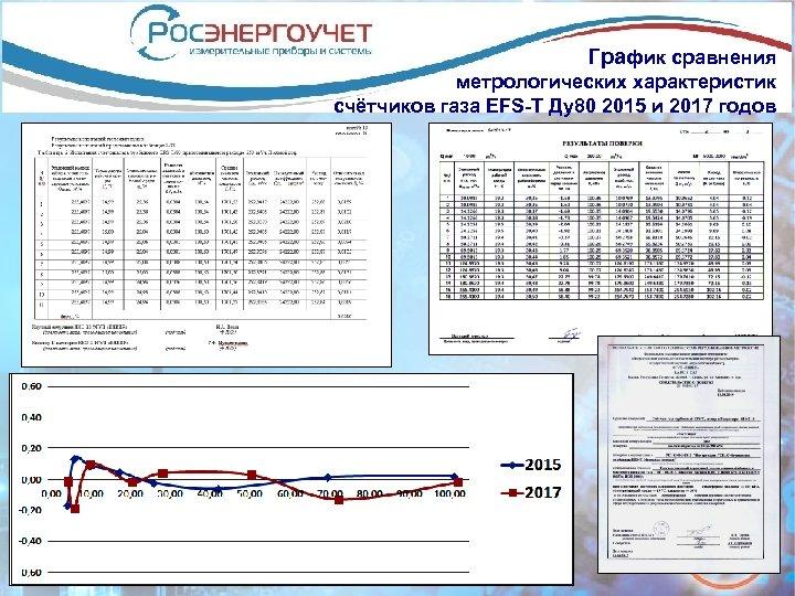 График сравнения метрологических характеристик счётчиков газа EFS-T Ду80 2015 и 2017 годов