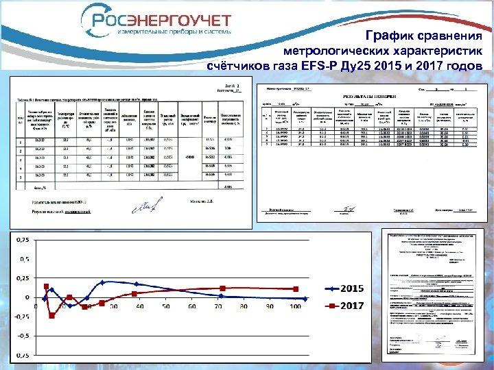 График сравнения метрологических характеристик счётчиков газа EFS-Р Ду25 2015 и 2017 годов