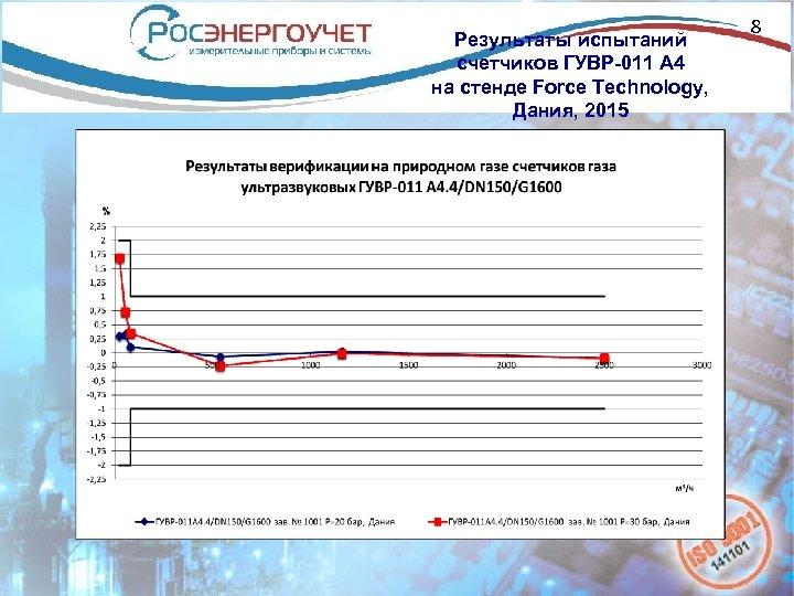 Результаты испытаний счетчиков ГУВР-011 А 4 на стенде Force Technology, Дания, 2015 8