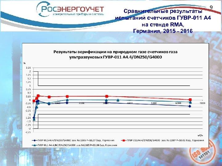 9 Сравнительные результаты испытаний счетчиков ГУВР-011 А 4 на стенде RMA, Германия, 2015 -