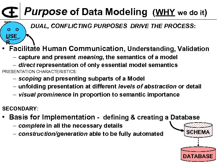Purpose of Data Modeling DMOD (WHY we do it) DUAL, CONFLICTING PURPOSES DRIVE THE