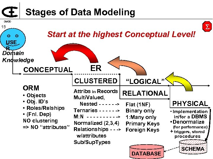 Stages of Data Modeling DMOD 15 Start at the highest Conceptual Level! USE R