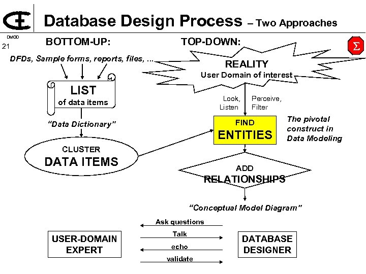Database Design Process – Two Approaches DMOD 21 BOTTOM UP: TOP DOWN: DFDs, Sample