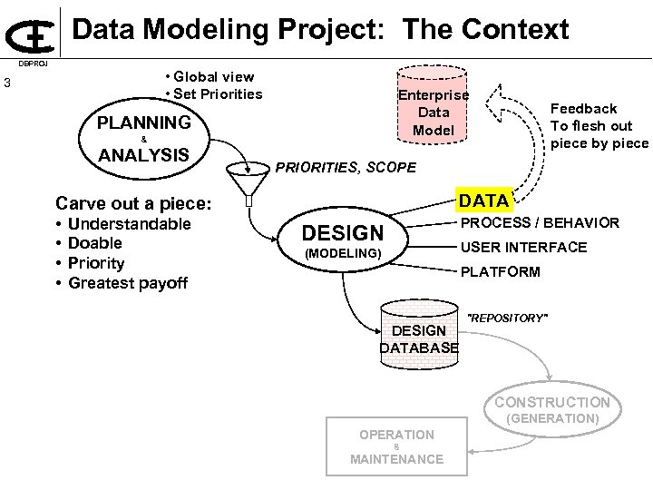 Data Modeling Project: The Context DBPROJ • Global view • Set Priorities 3 Enterprise
