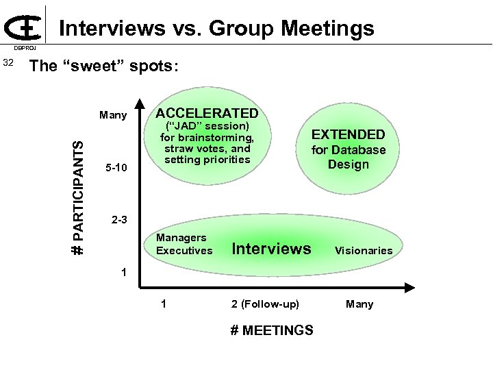 "Interviews vs. Group Meetings DBPROJ The ""sweet"" spots: Many # PARTICIPANTS 32 5 10"