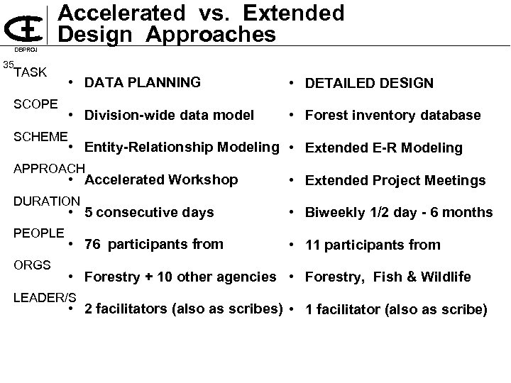 DBPROJ Accelerated vs. Extended Design Approaches 35 TASK SCOPE SCHEME • DATA PLANNING •
