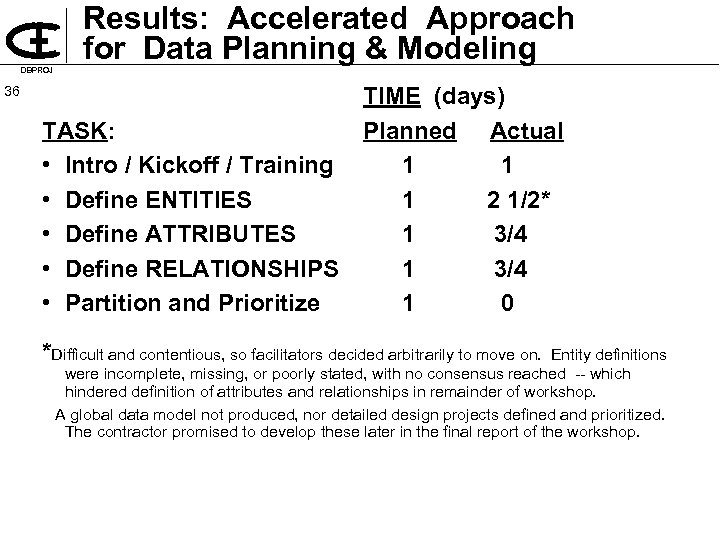 DBPROJ Results: Accelerated Approach for Data Planning & Modeling 36 TASK: • Intro /