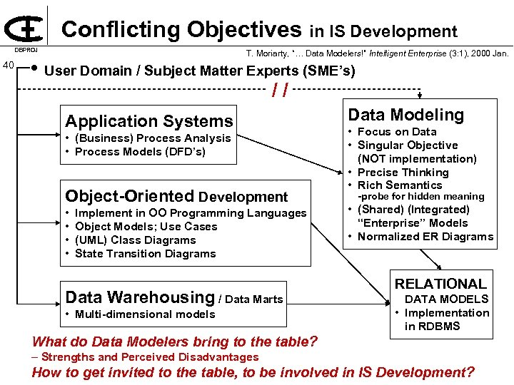 "Conflicting Objectives in IS Development DBPROJ 40 T. Moriarty, ""… Data Modelers!"" Intelligent Enterprise"