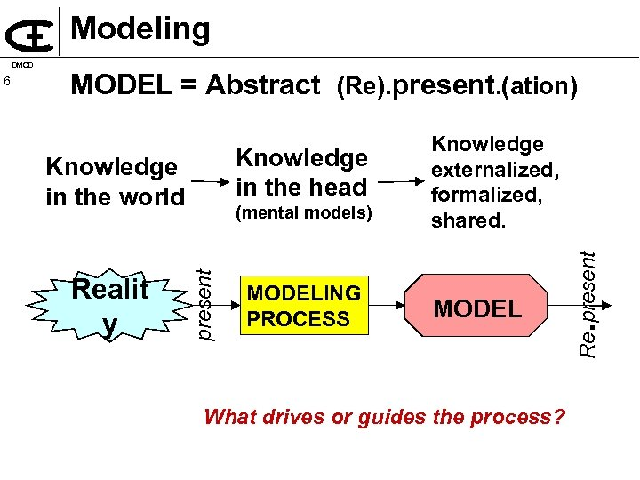 Modeling MODEL = Abstract (Re). present. (ation) Knowledge in the head Knowledge in the