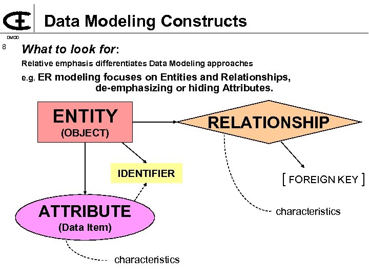 Data Modeling Constructs DMOD 8 What to look for: Relative emphasis differentiates Data Modeling