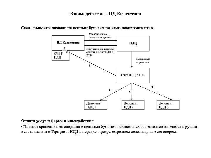 Взаимодействие с ЦД Казахстана Схема выплаты доходов по ценным бумагам казахстанских эмитентов Оплата услуг