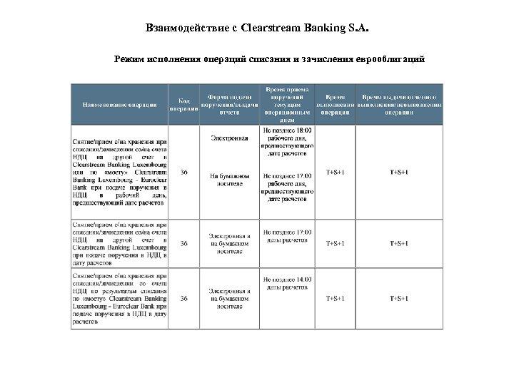 Взаимодействие с Clearstream Banking S. A. Режим исполнения операций списания и зачисления еврооблигаций