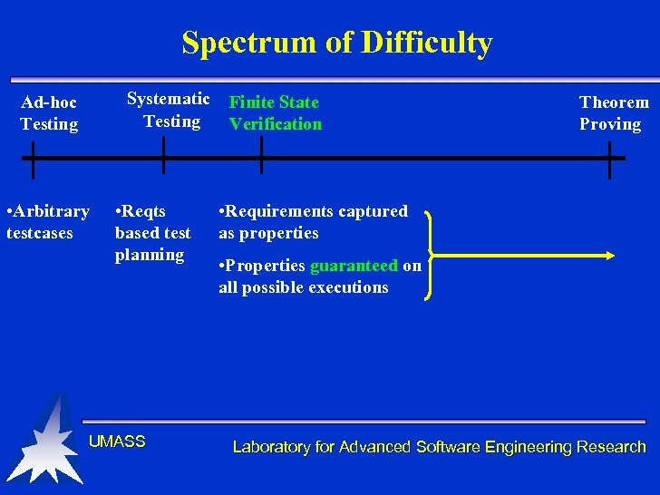 Spectrum of Difficulty Systematic Testing Ad-hoc Testing • Arbitrary testcases • Reqts based test