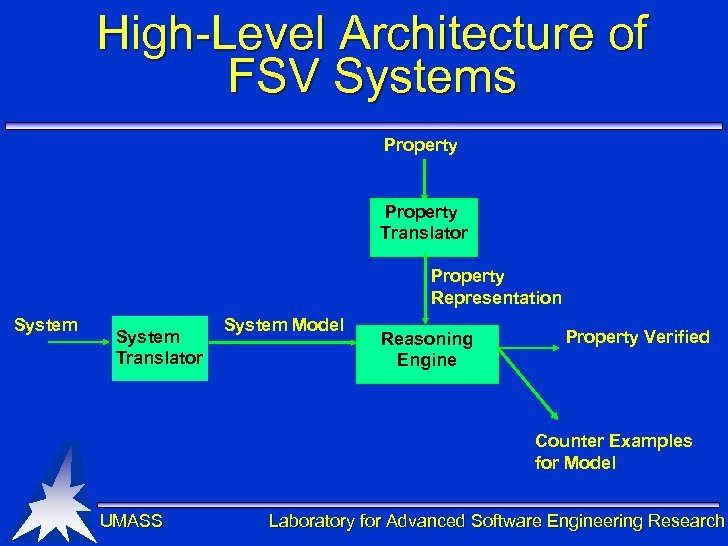 High-Level Architecture of FSV Systems Property Translator Property Representation System Translator System Model Reasoning