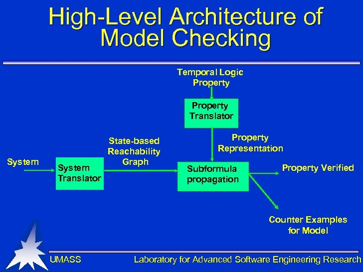 High-Level Architecture of Model Checking Temporal Logic Property Translator System Translator State-based Reachability Graph