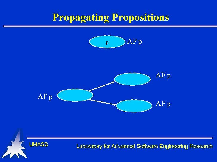 Propagating Propositions p AF p UMASS AF p Laboratory for Advanced Software Engineering Research