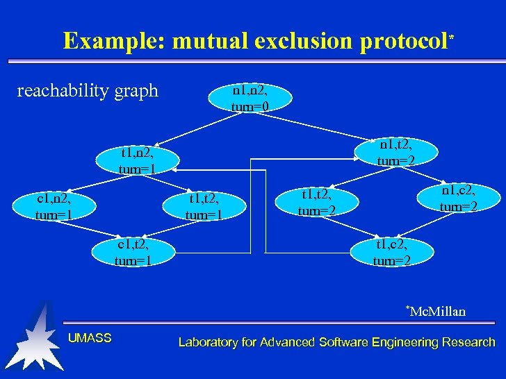 Example: mutual exclusion protocol* reachability graph n 1, n 2, turn=0 n 1, t