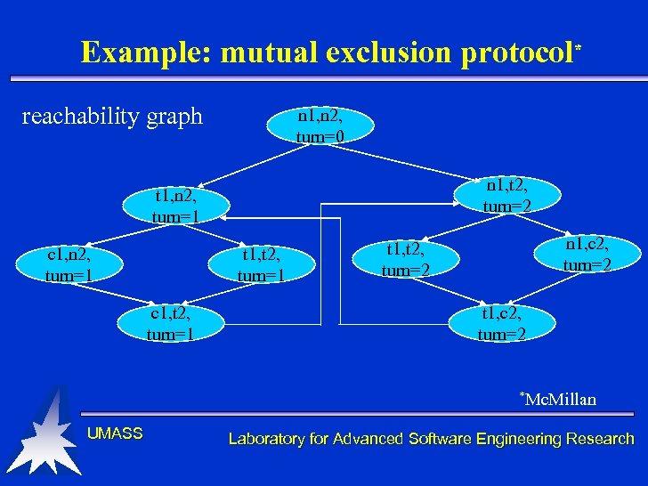 Example: mutual exclusion protocol* reachability graph n 1, n 2, turn=0 n 1, t