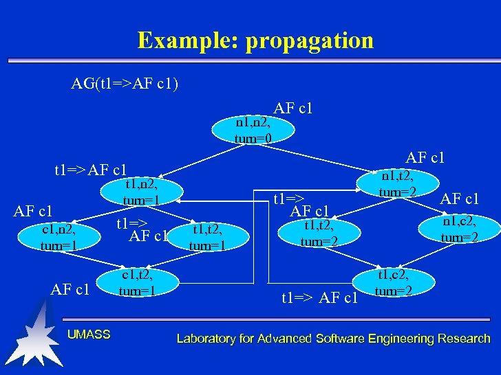 Example: propagation AG(t 1=>AF c 1) n 1, n 2, turn=0 AF c 1