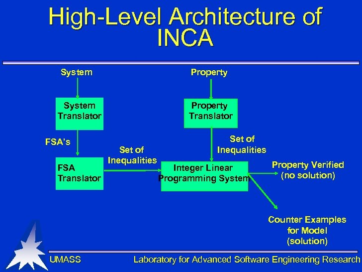 High-Level Architecture of INCA System Property Translator System Translator FSA's FSA Translator Set of