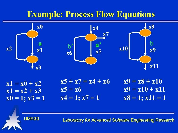 Example: Process Flow Equations x 0 x 2 a x 1 x 4 b'