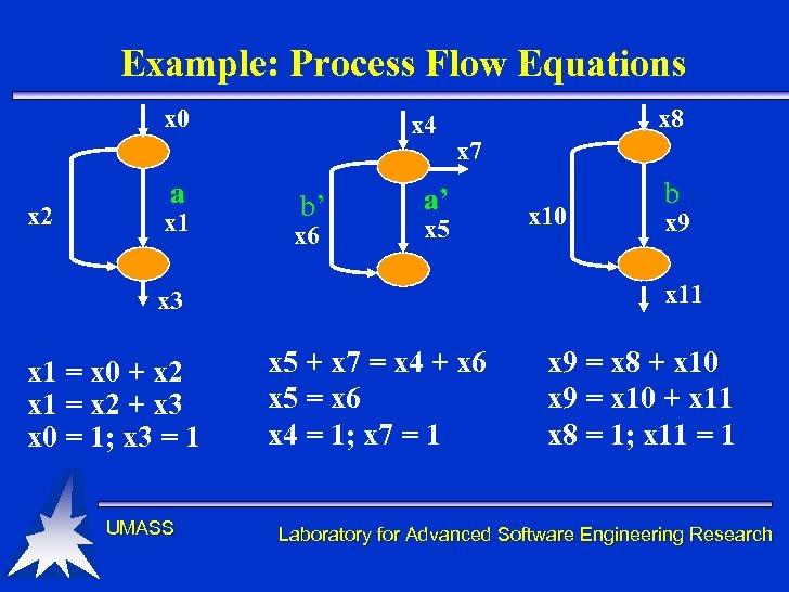 Example: Process Flow Equations x 0 x 2 a x 1 x 4 b'