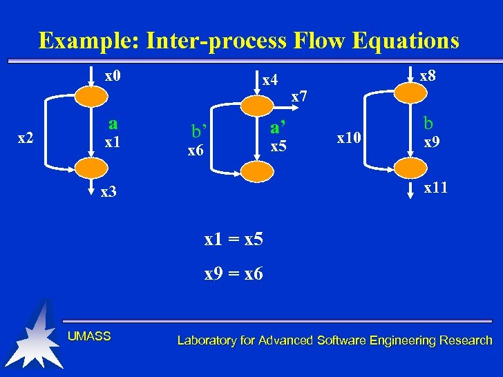 Example: Inter-process Flow Equations x 0 x 2 a x 1 x 4 b'