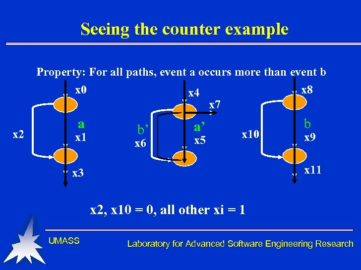 Seeing the counter example Property: For all paths, event a occurs more than event