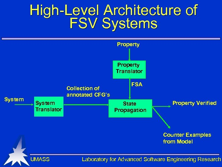 High-Level Architecture of FSV Systems Property Translator System Collection of annotated CFG's System Translator