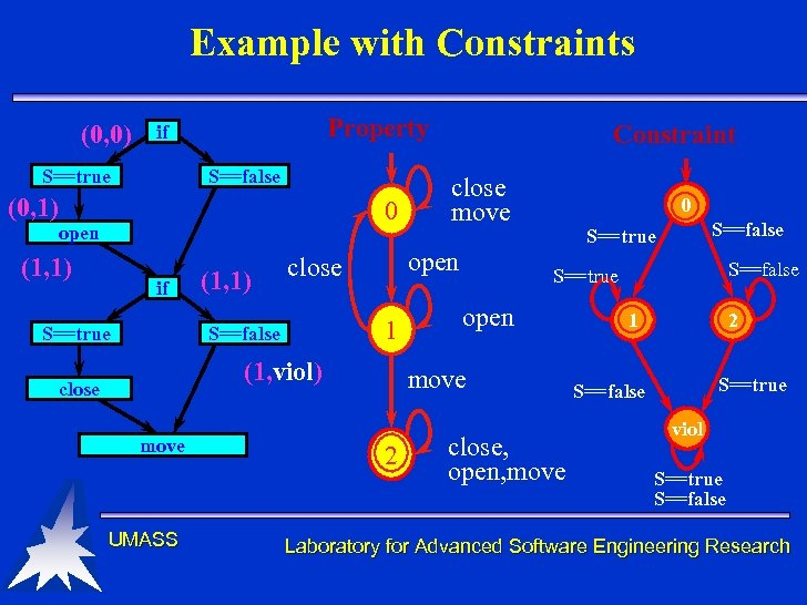 Example with Constraints (0, 0) Property if S==true S==false (0, 1) 0 open (1,