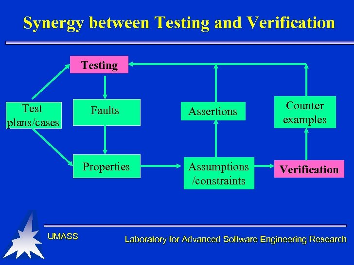 Synergy between Testing and Verification Testing Test plans/cases Assertions Faults Properties UMASS Counter examples