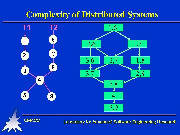 Complexity of Distributed Systems T 1 T 2 1 6 2 7 8 3