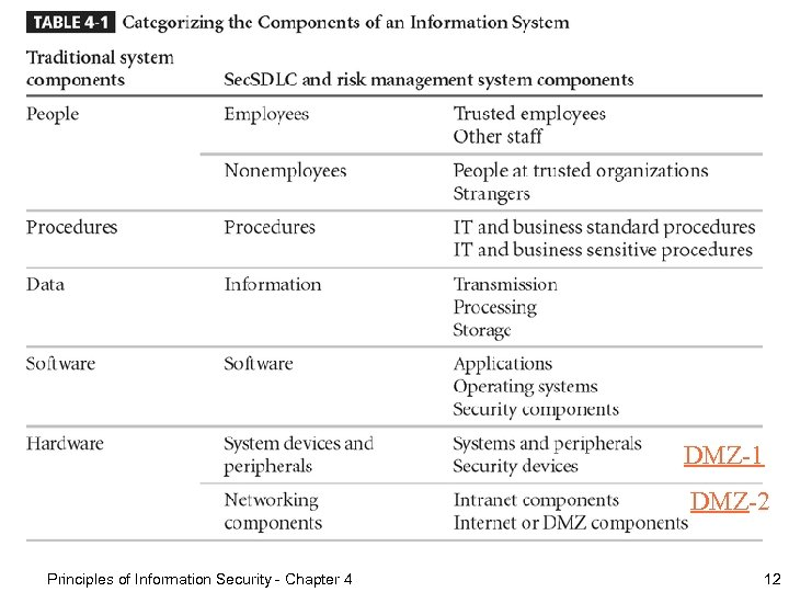 DMZ-1 DMZ-2 Principles of Information Security - Chapter 4 12