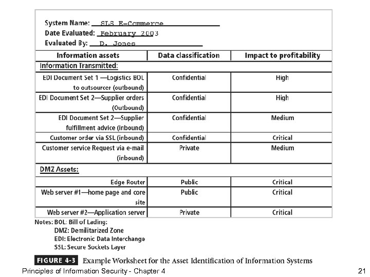 Figure 4 -3 – Example Worksheet Principles of Information Security - Chapter 4 21