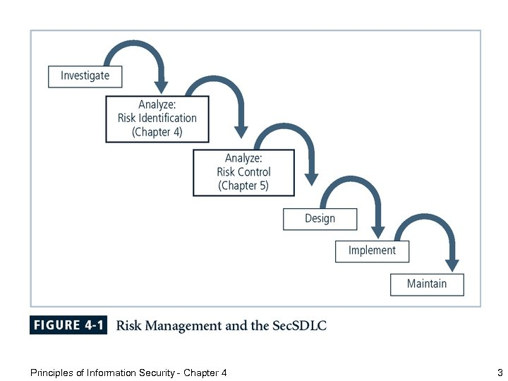 Principles of Information Security - Chapter 4 3