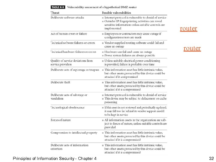 Table 4 -4 – Vulnerability Assessment Example router Principles of Information Security - Chapter