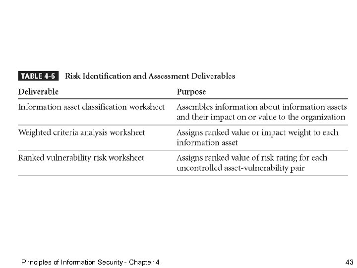 Principles of Information Security - Chapter 4 43