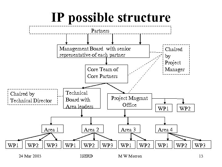 IP possible structure Partners Management Board with senior representative of each partner Chaired by