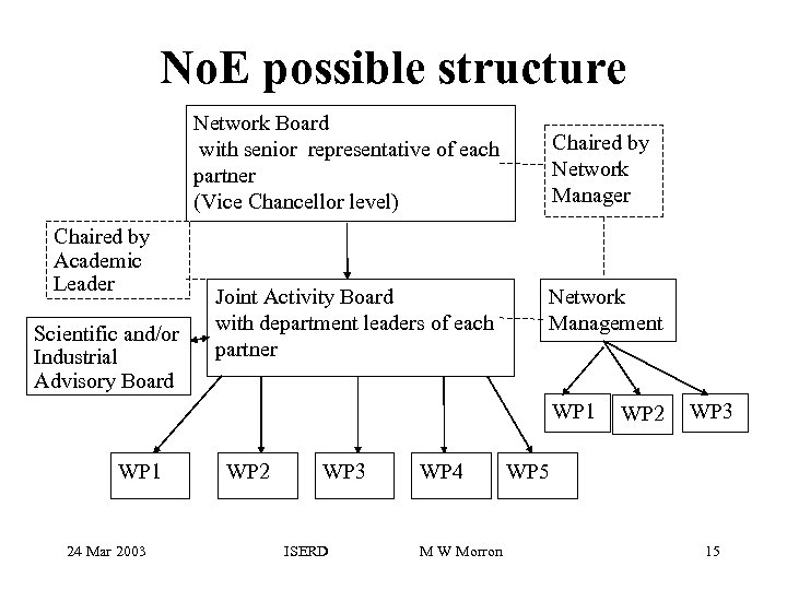 No. E possible structure Network Board with senior representative of each partner (Vice Chancellor
