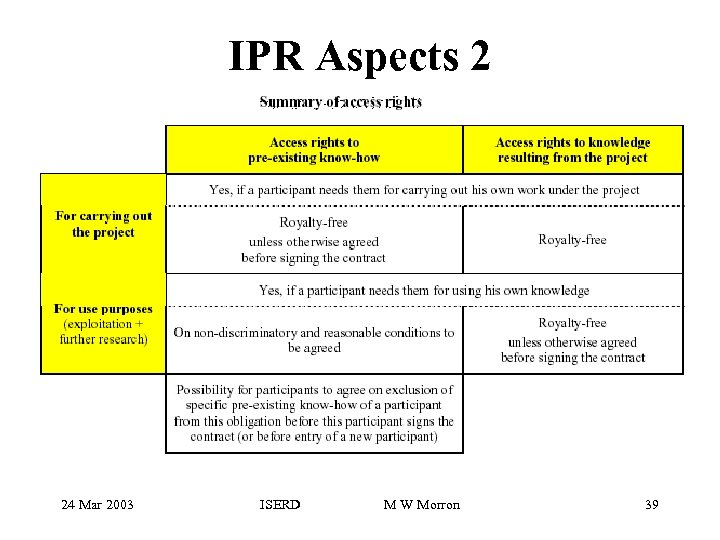 IPR Aspects 2 24 Mar 2003 ISERD M W Morron 39