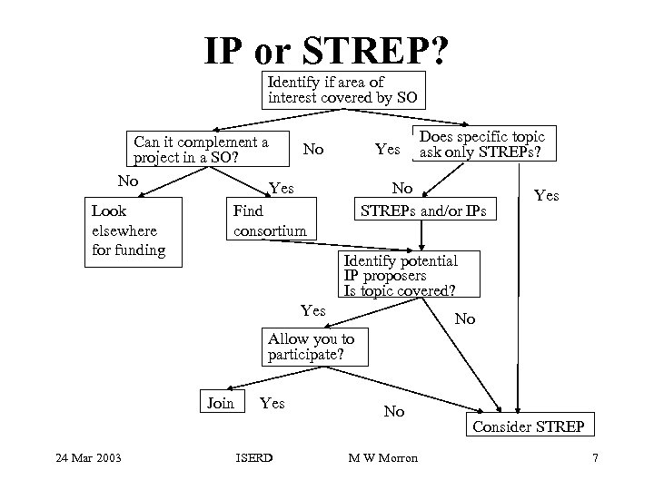 IP or STREP? Identify if area of interest covered by SO Can it complement