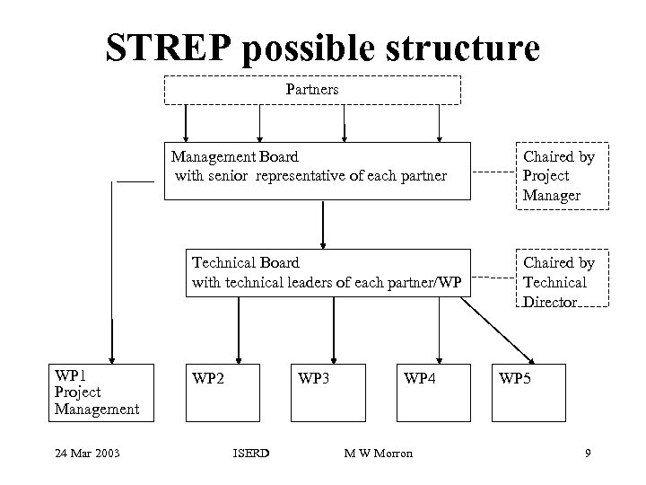 STREP possible structure Partners Management Board with senior representative of each partner Technical Board